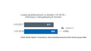 Niska rentowność wciąż palącym problemem polskich firm Biuro prasowe