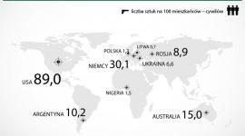 Polacy chcą się zbroić