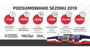 Milion pasażerów w wakacje na Dworcu Autobusowym Warszawa Zachodnia
