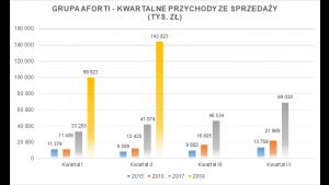 Grupa AFORTI – wyniki finansowe za I półrocze 2018 powyżej oczekiwań Biuro prasowe