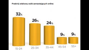 Młodzi online i bez gotówki