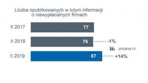 Lawina niewypłacalności firm w polskim handlu