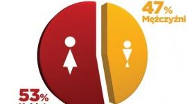 Niezależne i online. Kobiety rządzą w zamawianiu jedzenia w sieci
