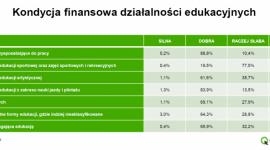 Polacy chcą się dokształcać, w 10 lat liczba placówek edukacyjnych wzrosła o 43%