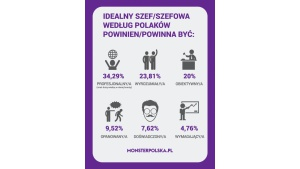 O jakim szefie marzą Polacy? Wyniki ankiety MonsterPolska.pl