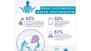 BSA: pracownicy polskiego sektora MSP nie rozumieją zagrożeń cyberbezpieczeństwa