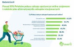 Badanie - Polacy przekonali się do zakupów spożywczych on-line