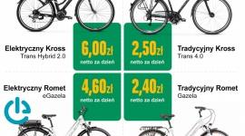 Arval rusza z wynajmem rowerów dla firm