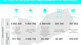 Polscy Darczyńcy przekazali już 1,5 mln zł na rzecz najmłodszych w Jemenie!