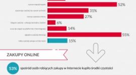 Główne obawy Polaków: dalszy wzrost cen żywności i możliwość zachorowania kogoś