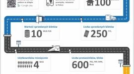 e-podróżnik.pl podwaja wyniki sprzedaży biletów. Rekordowe 10 milionów zł obrotu