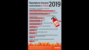 Największe kryzysy wizerunkowe 2019 roku