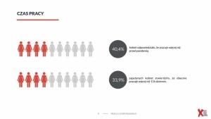 Prawie 12 proc. kobiet już straciło pracę podczas pandemii, a 10 proc. nie wie,