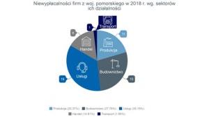 Firmy z Pomorza płacą wolniej, niż w innych regionach kraju Biuro prasowe