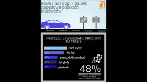Kawa i hot dogi paliwem napędowym polskich kierowców
