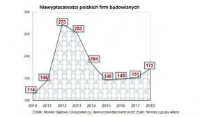 Wzrost rynku budowlanego obnaża słabość finansową wielu jego uczestników Biuro prasowe