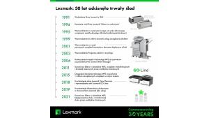 30 lat na rynku druku –Lexmark podsumowuje zmiany