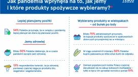 Co i jak kupują Polacy w czasie pandemii? Tesco analizuje trendy