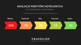 Polacy nie rezygnują z pobytów w hotelach, ale zmieniają terminy rezerwacji