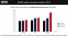101 dni – tyle średnio trwa wynajęcie biura w Warszawie