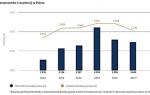 Poland Sotheby's: Rynek nieruchomości luksusowych osiągnął 3,45 mld zł w 2017