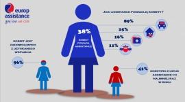 Kobiecy Assistance – jak Panie korzystają z usług pomocowych