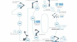 10 lat od sprzedania pierwszego robota współpracującego Universal Robots
