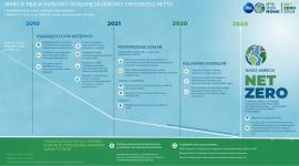 P&G intensyfikuje działania na rzecz klimatu, dążąc do zerowej emisji CO2 netto
