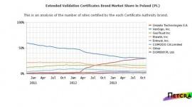 Wyniki raportu: polskie firmy najczęściej wybierają certyfikaty EV SSL wydawane