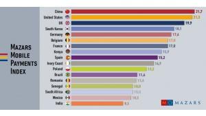 Mazars publikuje Indeks Płatności Mobilnych