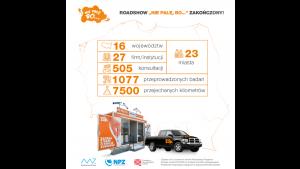 """Roadshow """"Nie palę, bo…"""" przebadało ponad 1000 pracowników w całej Polsce Biuro prasowe"""