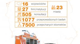 """Roadshow """"Nie palę, bo…"""" przebadało ponad 1000 pracowników w całej Polsce"""