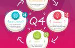 Czy Twoja marka jest gotowa na Q4?