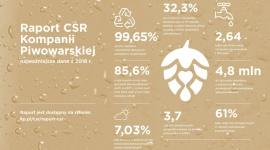 Nowy raport CSR Kompanii Piwowarskiej