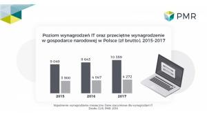 Rynek pracy IT – najwyższy wzrost zarobków poza Warszawą