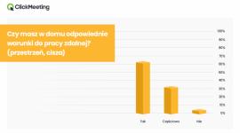 42% Polaków uważa, że praca zdalna powinna się wiązać z podwyżką wynagrodzenia