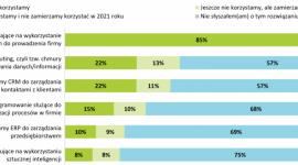 25% firm zwiększyła w trakcie pandemii inwestycje w nowe technologie