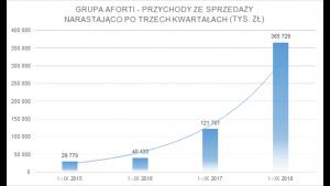 Grupa AFORTI na wzrostach zamyka trzy kwartały 2018 roku Biuro prasowe