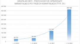 Grupa AFORTI na wzrostach zamyka trzy kwartały 2018 roku