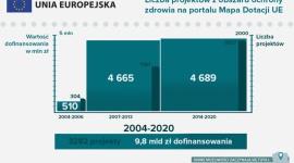 Fundusze na zdrowie - Unia Europejska inwestuje w technologie medyczne