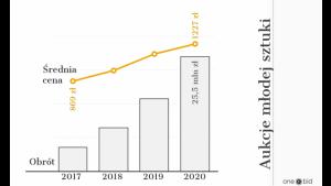 Raport OneBid: Rynek sztuki młodej wzrósł 370 proc.