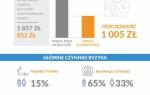 Zdrowie pracownika, zdrowie firmy – wyniki raportu Medicover Strona główna