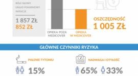 Zdrowie pracownika, zdrowie firmy – wyniki raportu Medicover Biuro prasowe
