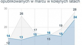 Spowolnienie w przemyśle zagrożeniem dla centrum przemysłowego Polski