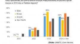 Turystyka Europy - jej ożywienie nastąpi dopiero w 2024 roku