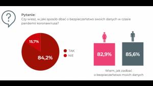 Polacy po 45. roku życia bardziej podatni na wyłudzenie danych osobowych Biuro prasowe