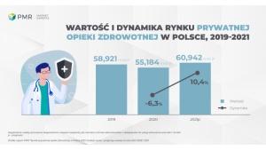 Prywatna opieka zdrowotna odrobi straty już w 2021 r. Biuro prasowe