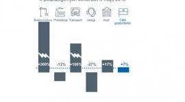 Raport EH: wzrost niewypłacalności w polskim budownictwie Biuro prasowe