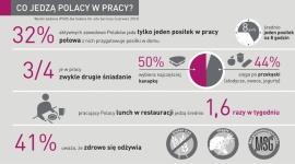 Czy i co Polacy jedzą w pracy?