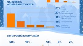 Preferencje turystyczne Polaków w sezonie zimowym [NOWY RAPORT] Biuro prasowe